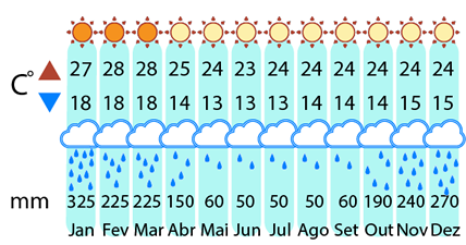 Clima Città storiche di Minas Gerais