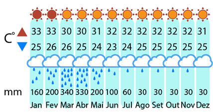 Clima São Luis até Fortaleza de 4x4