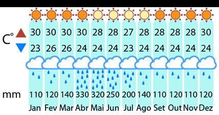 Clima Morro de São Paulo - 5 dias y 4 noches