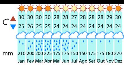 Clima Natal até Fortaleza de 4X4